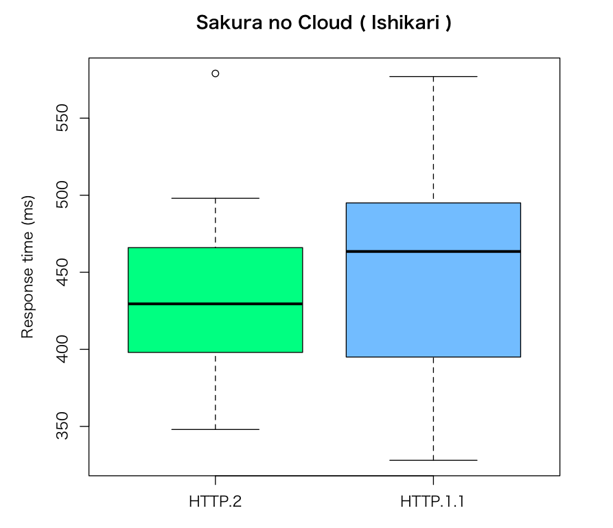 boxplot-sakura-no-cloud-ishikari